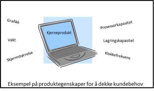 Produktegenskaper