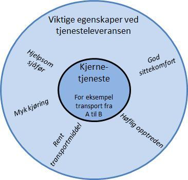 Diagram viser kjernetjeneste med tilleggstjenester. illustrasjon.