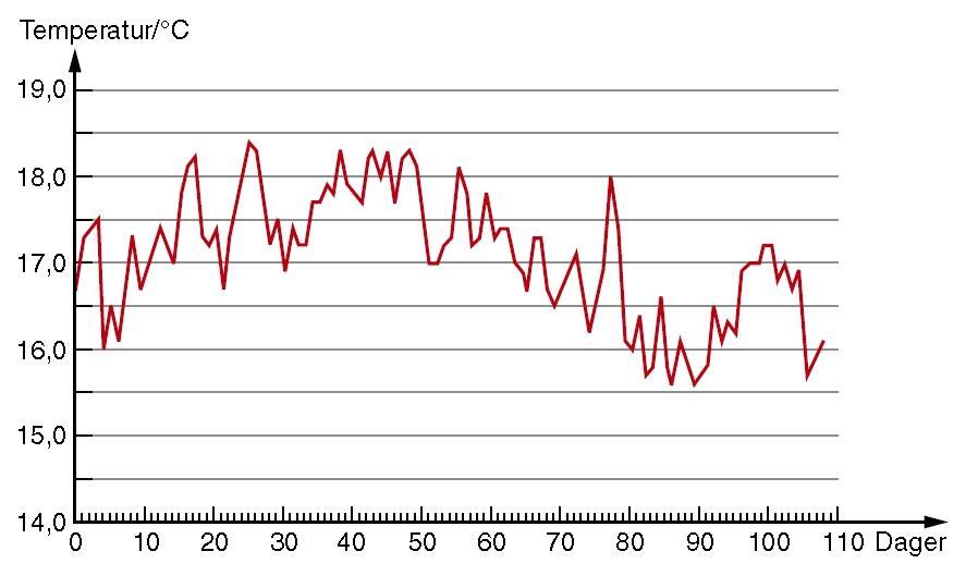 Graf som viser variasjon i temperatur. Illustrasjon.