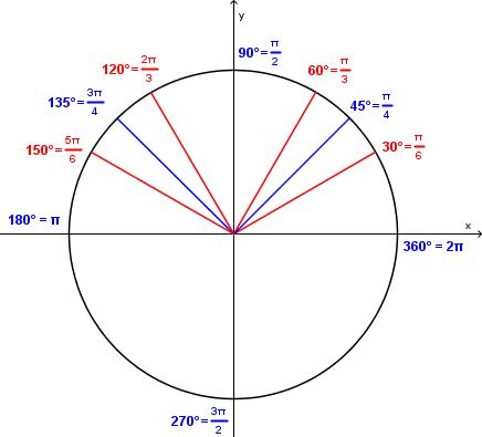 Bilde av en sirkel med flere vinkler