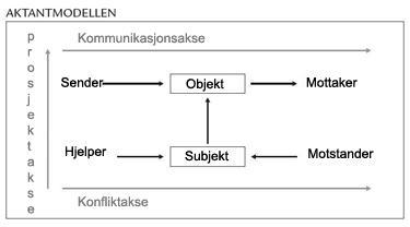 Aktanmodellen bokmål