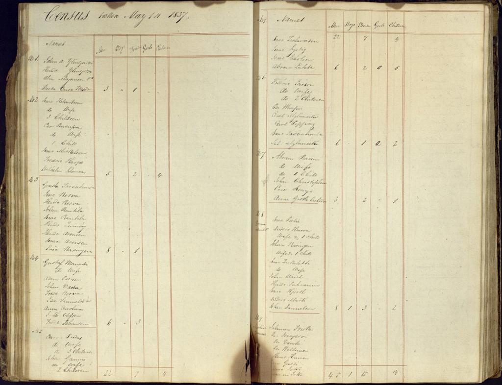 Side fra folketellingen i 1837 som viser ansatte med familie ved Alten kobberverk. Scannet kilde.