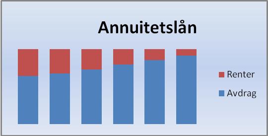 Illustrerte terminbeløp for annuitetslån oppdelt i renter og avdrag. Grafikk.