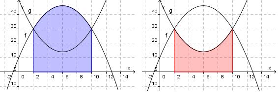 Bilde av fire grafer i to koordinatsystem
