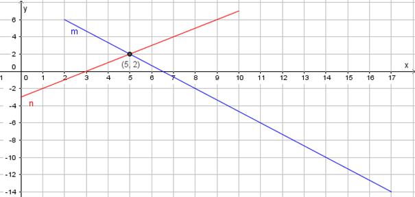 Kryssende linjer i koordinatsystem. Bilde.