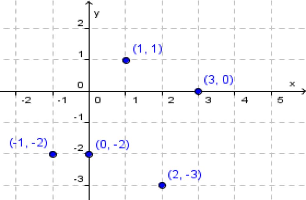 5 punkter i et koordinatsystem