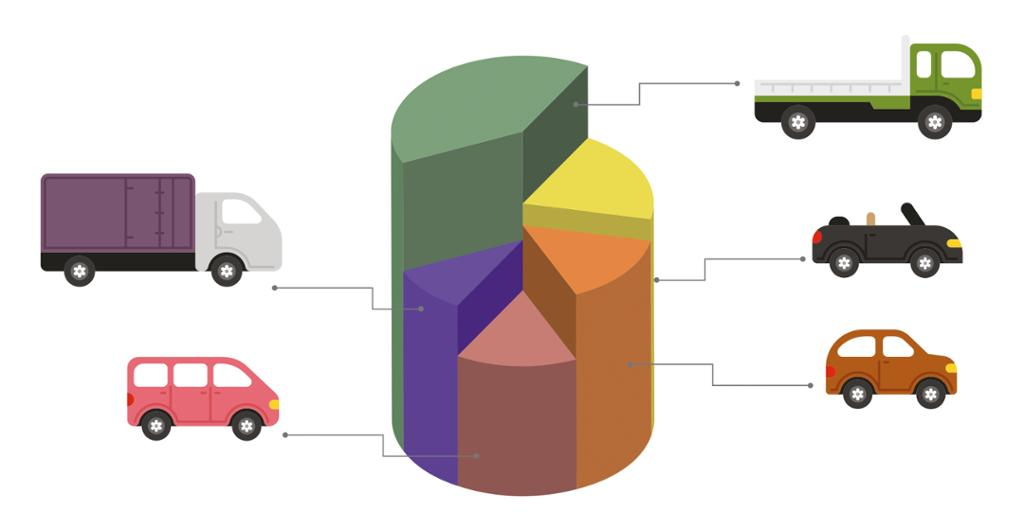 Kakediagram som viser en tenkt inndeling av bilmarkedet i ulike segmenter.