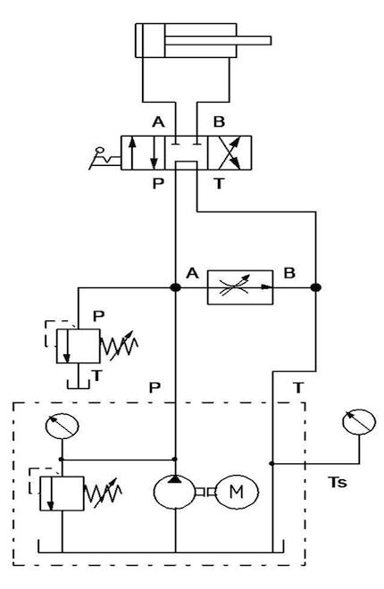 Dobbeltvirkende sylinder, 4/3 retningsventil og volumstrømsregulator