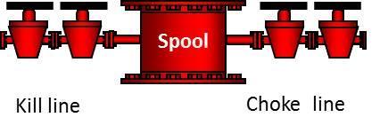 En rørstubbe med sideventiler som kan lede væske og gass til og fra brønnen. Denne er montert i BOP. Illustrasjon.
