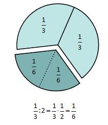 Tredjedel og sjettedel av en sirkel