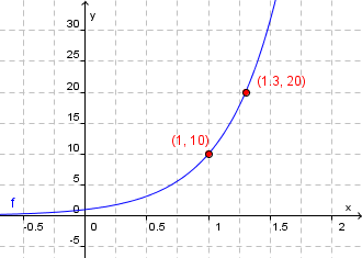 Briggske logaritmer, graf 1