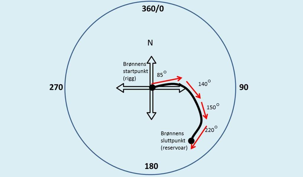 Skissen viser en brønnbane sett ovenfra. Brønnbanen er merket med retningsendringer i forhold til gradene i en sirkel. Illustrasjon.