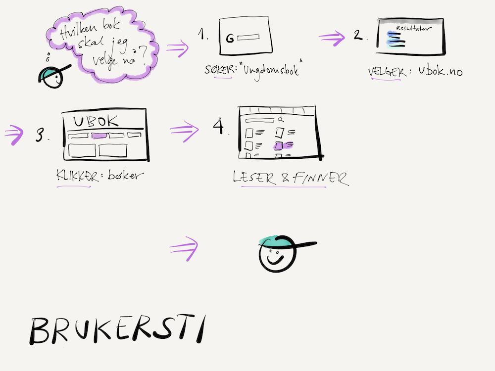Skisse som viser eksempel på brukersti. Illustrasjon.