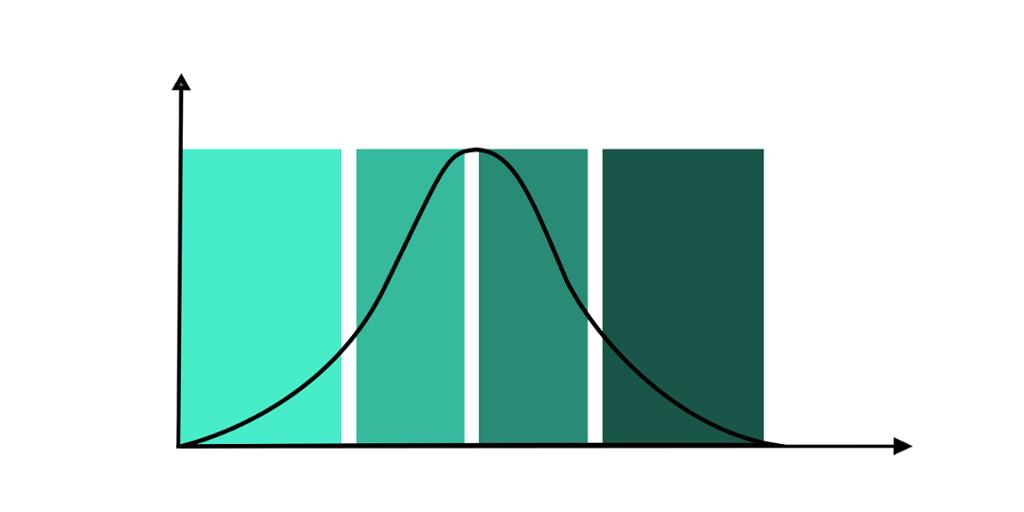 Kurve delt i fire like store intervaller. Kurven stiger i de to første og synker i tredje og fjerde intervall. Grafikk.