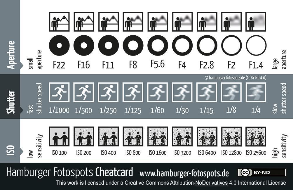 Blander, lukkertid og ISO. Illustrasjon.