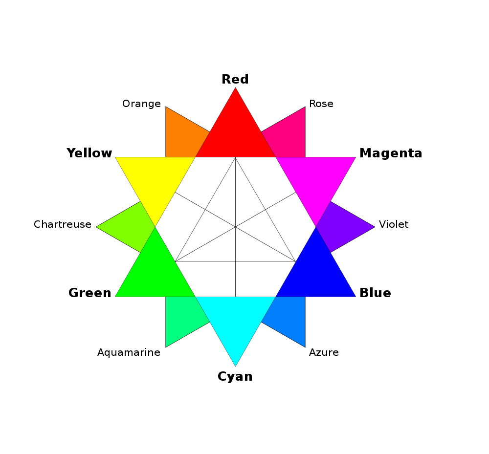 Colour circle, or wheel, which contains the 12 basic colours. Photo.