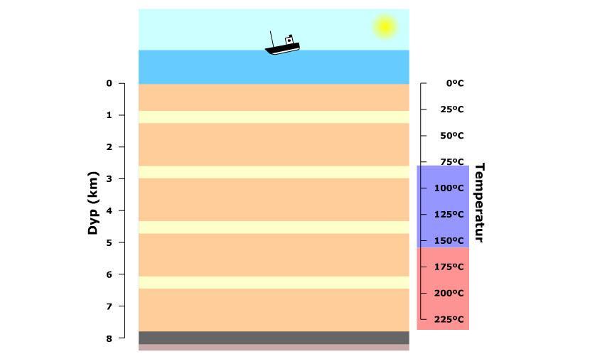 Olje og gass dannes ved ulike temperaturer. Illustrasjon.