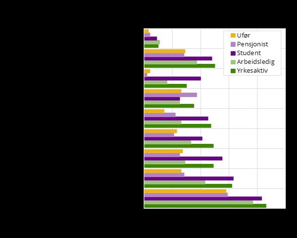 Friluftsliv og økonomisk status. Grafisk framstilling.