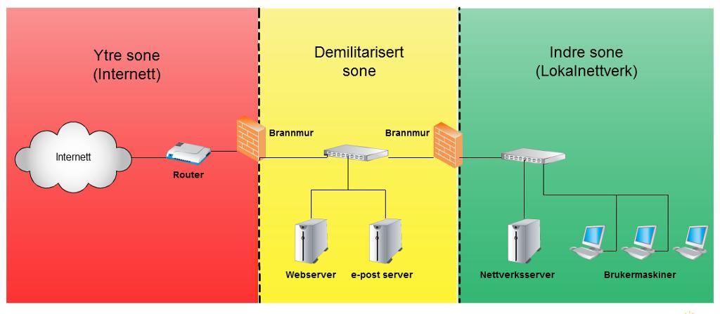 Nettverksmodell med avskilt trygg, utrygg og DMZ område. Illustrasjon