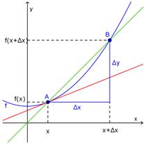 Den deriverte graf