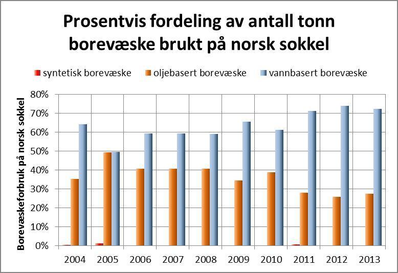 Diagram av borevæsketyper på norsk sokkel. Illustrasjon.