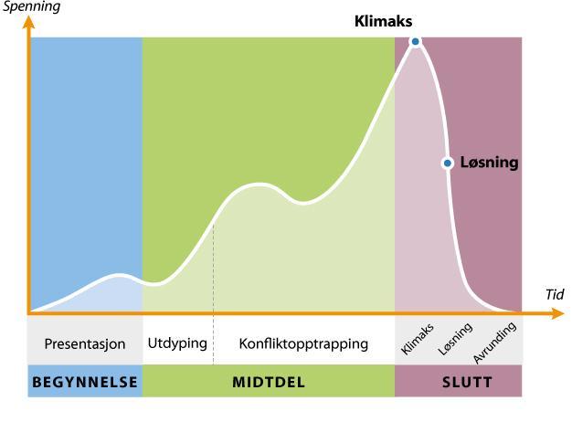 Illustrasjon som viser den tradisjonelle spenningskurven og dramaturgien i dramaer, spillefilmer og fortellinger