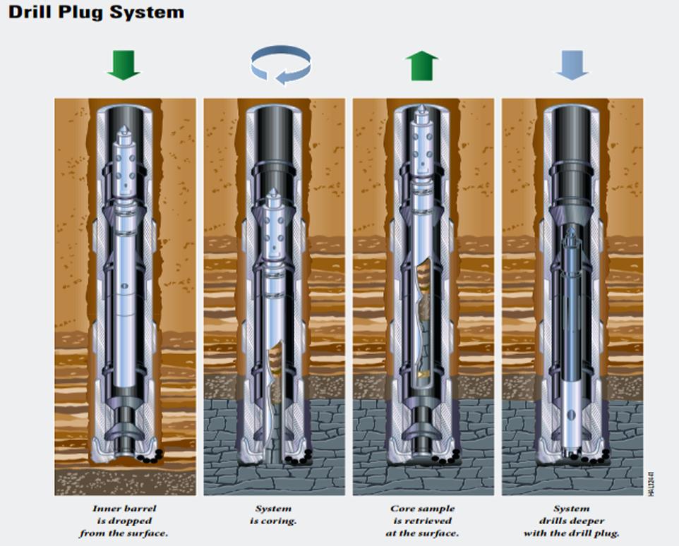 Kjerneboring med ny teknologi (drill plug system).Illustrasjon.