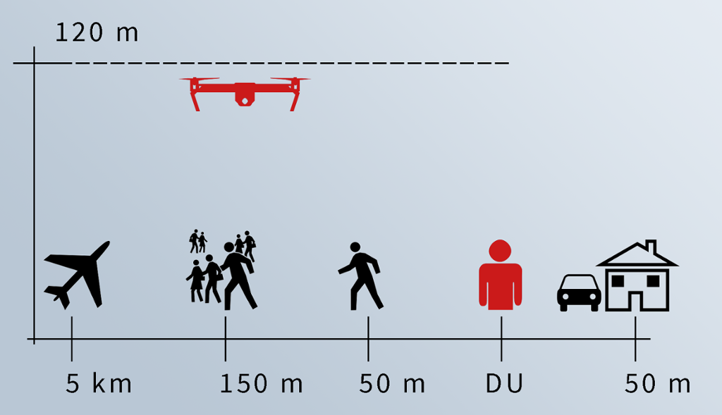 Regler som gjelder for hvilke avstander du har lov til å fly med drone. Illustrasjon.