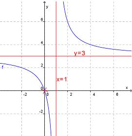 Eksempel horisontal asymptote
