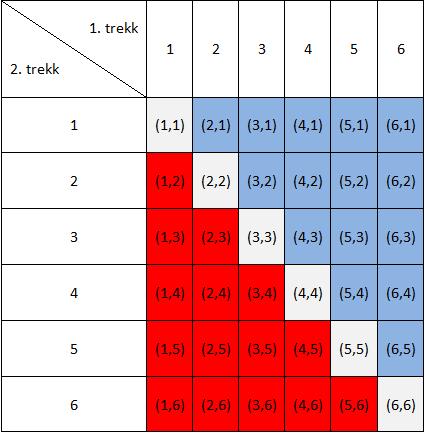 Bilde av en tabell