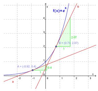 Eksponentialfunksjon graf