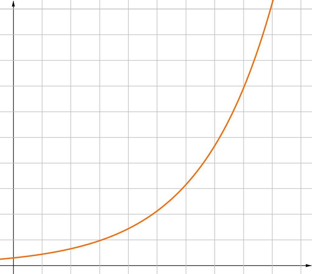 Graf som viser ekspoentiell vekst. Grafikk.