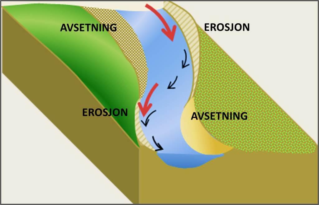 Erosjon og avsetning i elveløpet. Illustrasjon.