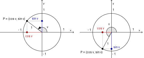 Bilde av en enhetssirkel