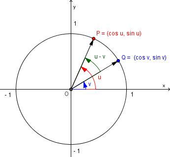 Bilde av enhetssirkel og koordinatsystem. Illustrasjon.