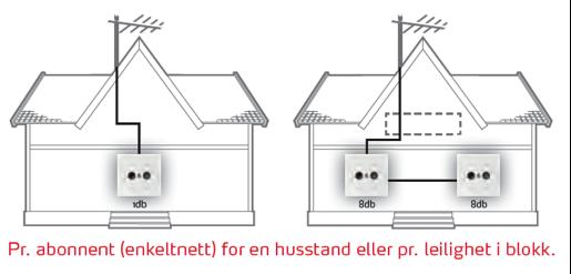 Skisse av to hus og hvordan enkeltnett fungerer pr. husstand eller pr. leilighet i blokk. Illustrasjon.