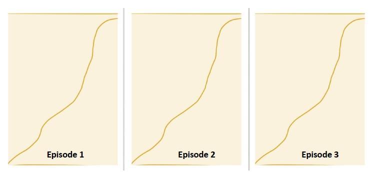 Illustrasjon som viser en episodisk dramaturgimodell. Foto.