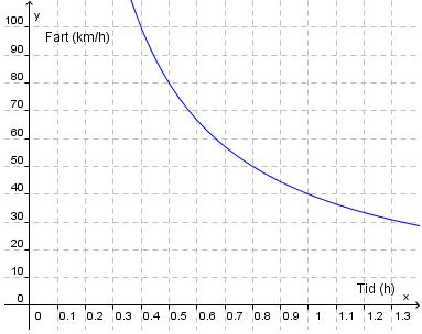 Fart og tid, graf
