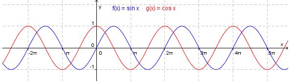 Bilde av et koordinatsystem med to grafer