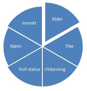 Kakediagram som er delt inn i seks like store deler. Illustrasjon.