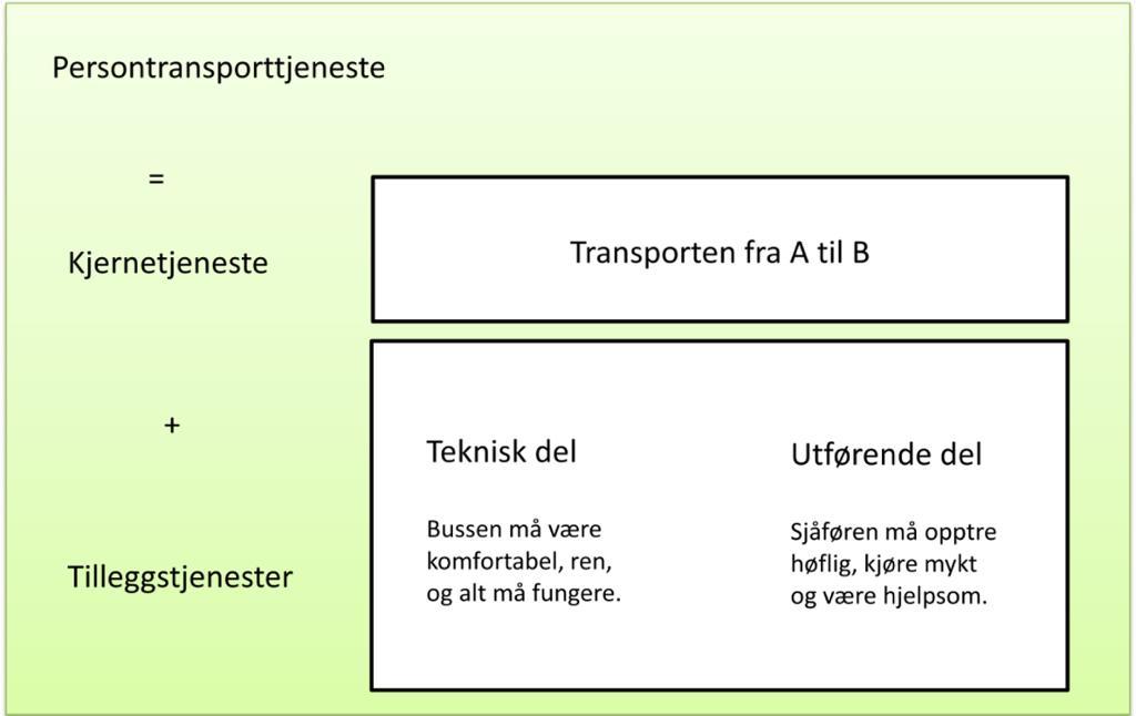 Basis og tilleggstjenester ved persontransport. Bilde med tekst.