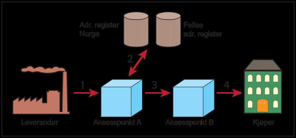 Prosessen i systemet for elektronisk fakturering. Illustrasjon.