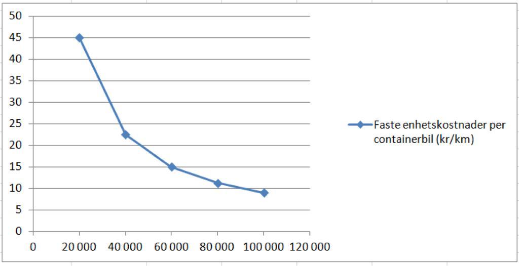 Slik kan faste enhetskostnader som funksjon av årlig utkjørt distanse kan framstilles grafisk.