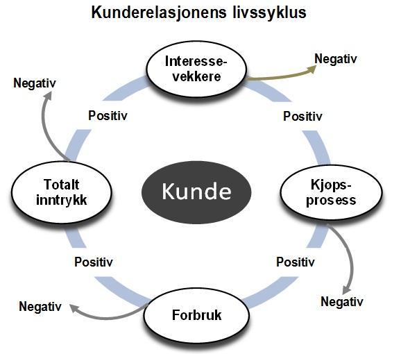 Kunderelasjonens livssyklus