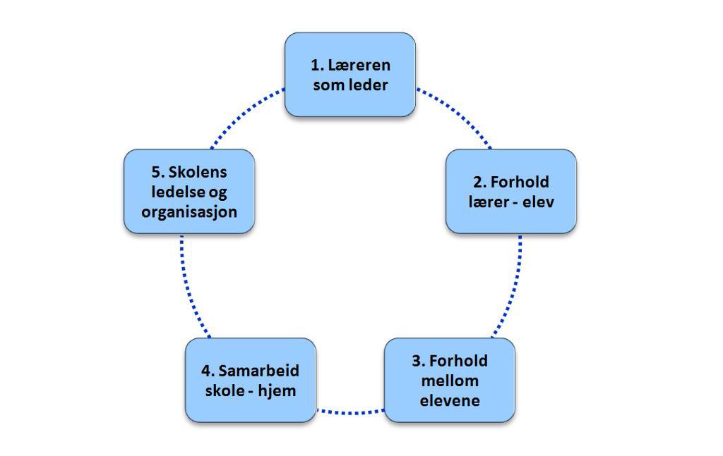 Fem grunnleggende forhold for et godt læringsmiljø