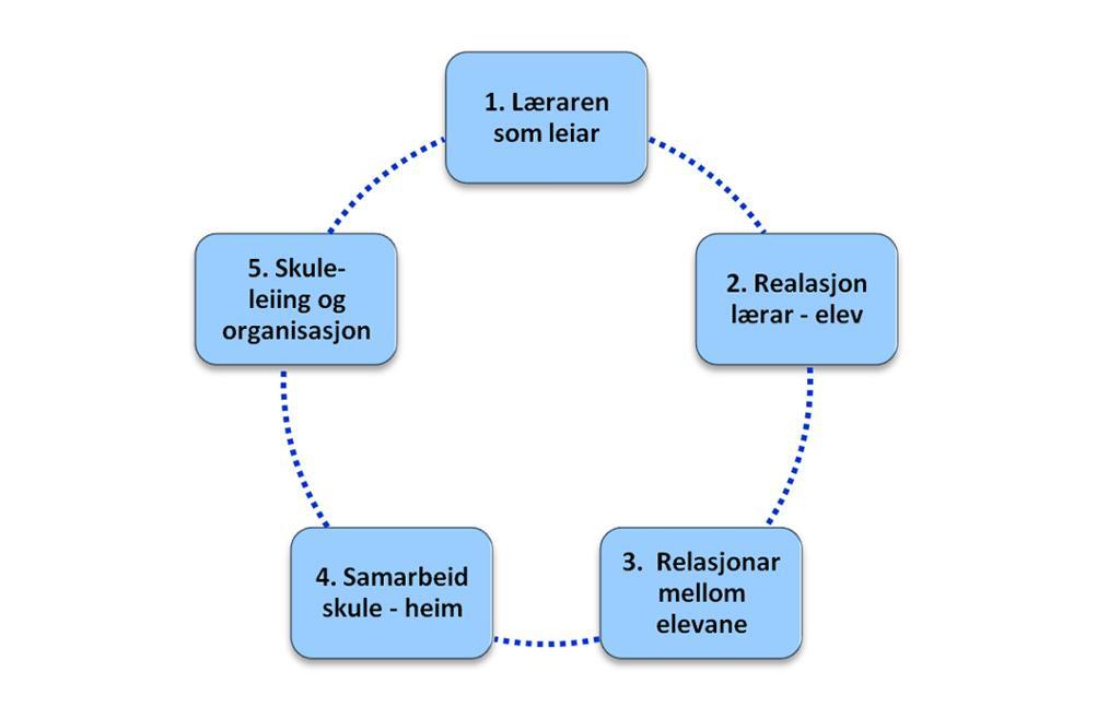 De fem forhold som danner grunnlag for godt læringsmiljø satt sammen i en sirkelformet modell. illustrasjon.