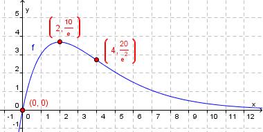 Graf eksponentialfunksjon