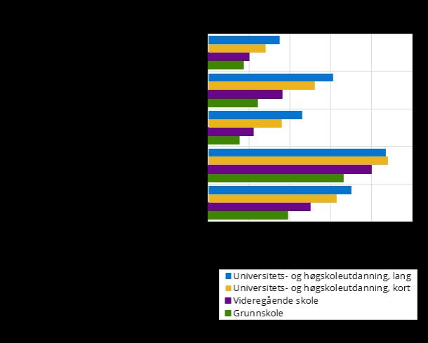 Sammenheng mellom deltakelse i friluftsliv og utdanningsnivå i 2014 i Norge. Grafisk framstilling.