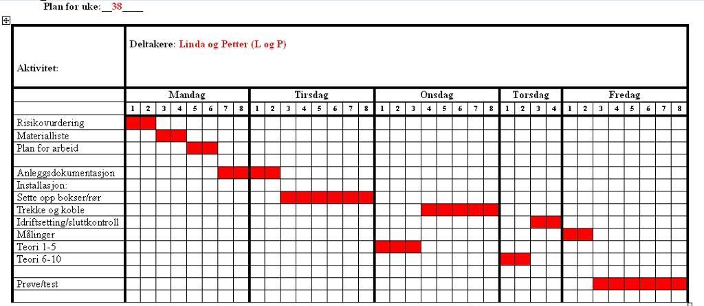 Eksempel på Gantt-diagram. Tabell.