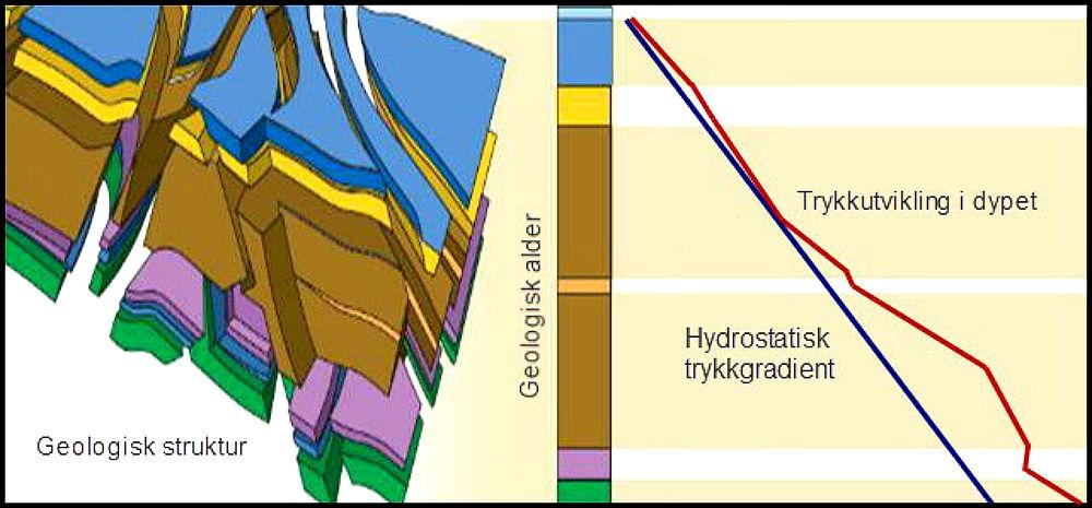 Skissen viser en oppsprukket geologisk laginndeling til venstre. Til høyre er de samme lagene vist som en graf med trykkutvikling i dypet. Illustrasjon.